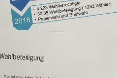 Wahlbeteiligung Jugendgemeinderat deutlich gesteigert